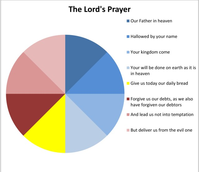 Pie chart of the Lord's Prayer
