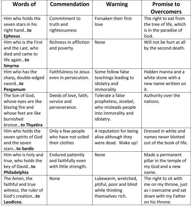 Here's my table summary of Jesus' words to seven ancient churches